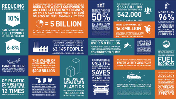 Plastics in Automotive Fact Sheet