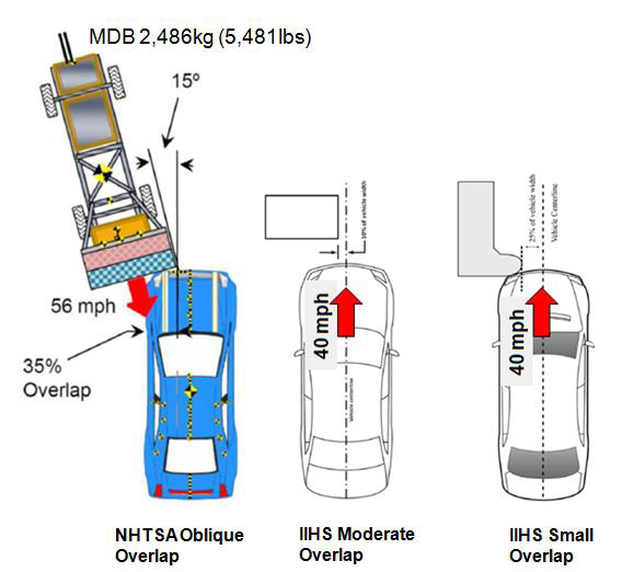 NHTSA Oblique crash tests-6